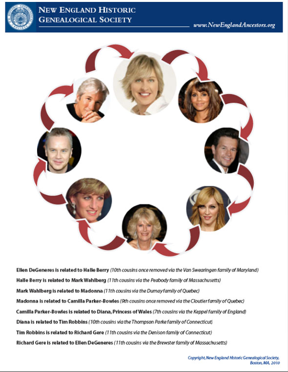 Ellen's genealogy wheel