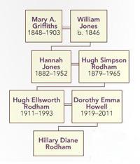 Hillary's-family-tree-200pw