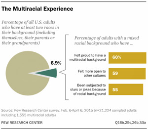 The-Multiracial-Experience-300pw